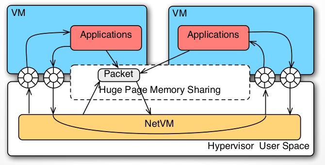 コラム - クラウド時代のオープンソース実践活用 | 第54回 NFVと